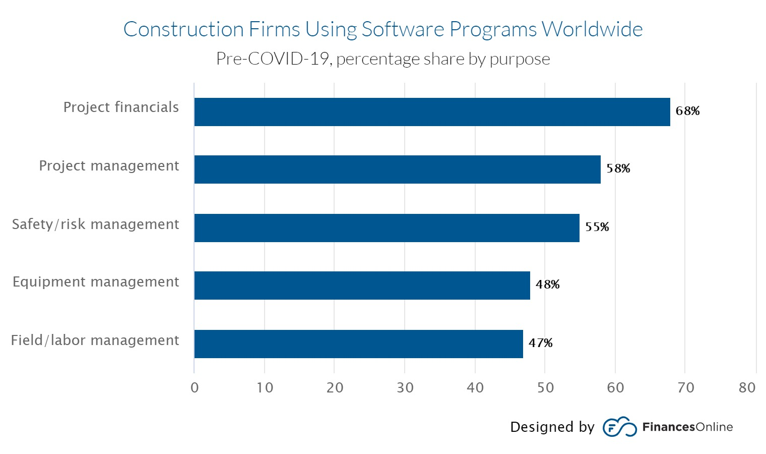 Construction firms using software programs. 68% for projecting financials