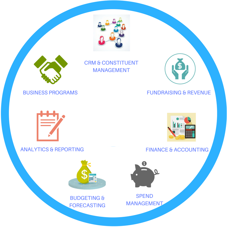 What is Software For Nonprofits
