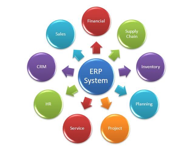 ERP Software For Small Businesses Buyer's Guide